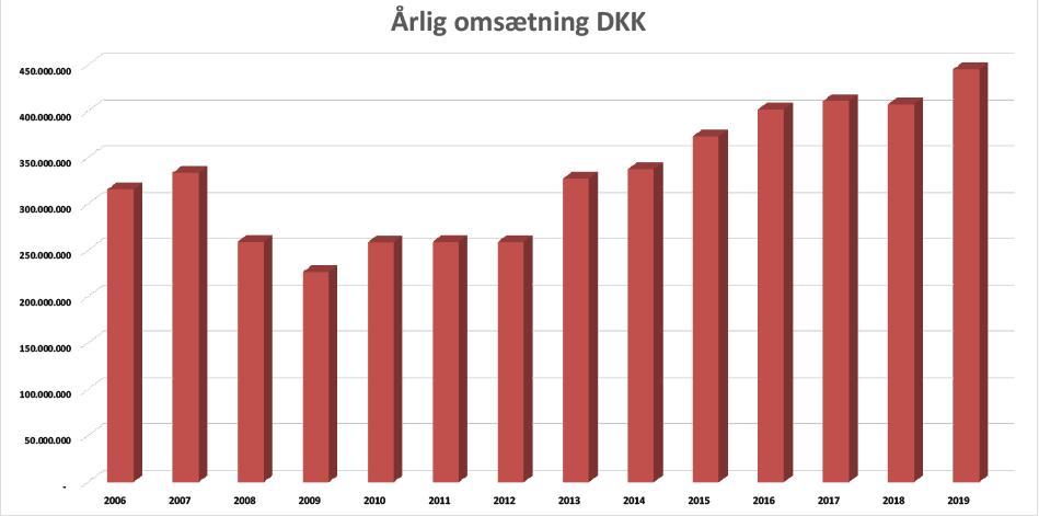 Årlig omsætning 2019 - Vordingborg Køkkenet