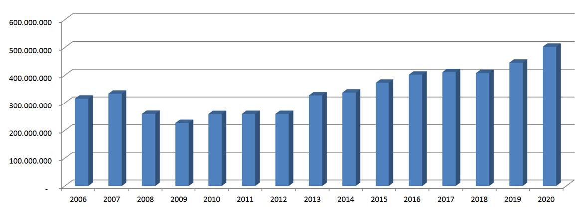 Årlig omsætning 2020 - Vordingborg Køkkenet